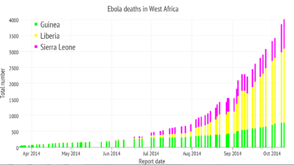 The spread of Ebola in West Africa is exponential. http://www.forbes.com/sites/jvchamary/2014/10/13/ebola-trends/