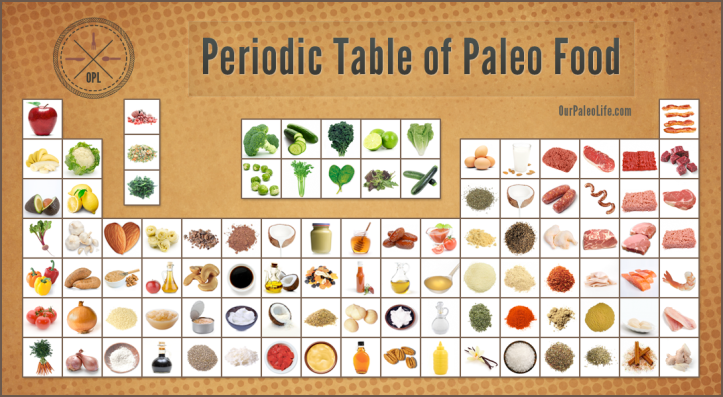 periodic-table-of-paleo-food