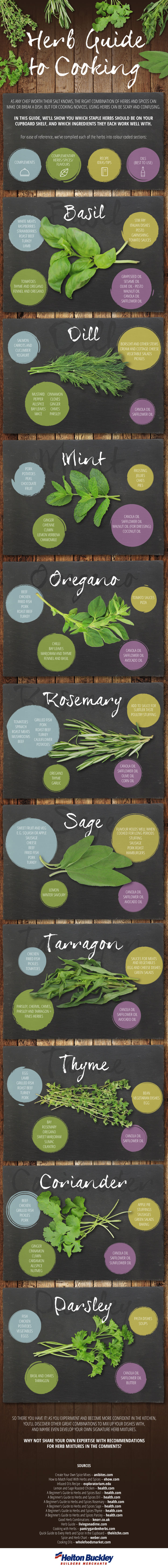 herb-guide-to-cooking