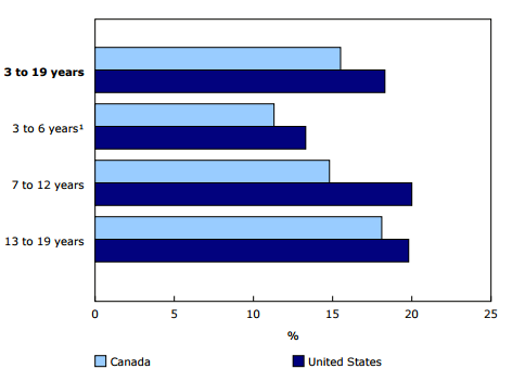 Obesity rates for boys in Canada and United States. Source Statistics Canada